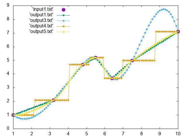 Scipy interpolateによる1変量データの補間: ftommy's blog